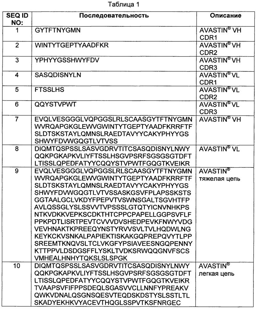 Стабильная водная композиция антитела против фактора роста эндотелия сосудов (vegf)