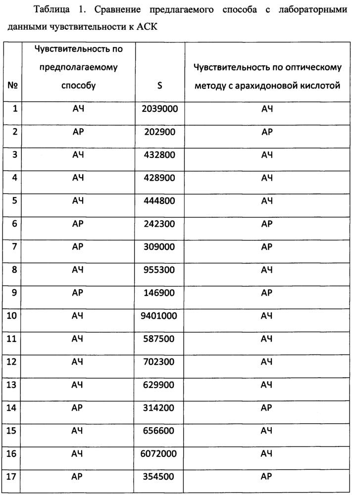 Способ определения чувствительности тромбоцитов к ацетилсалициловой кислоте
