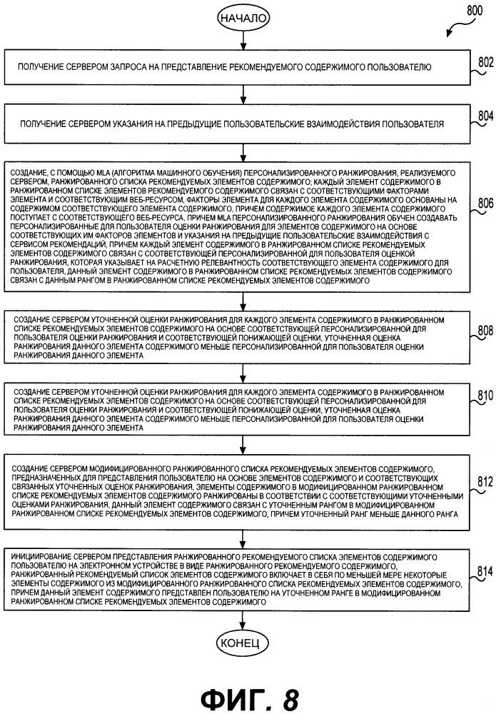 Способ и сервер для представления элемента рекомендуемого содержимого пользователю