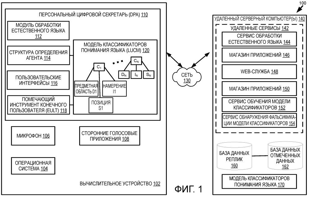 Обновление моделей классификаторов понимания языка на основе краудсорсинга