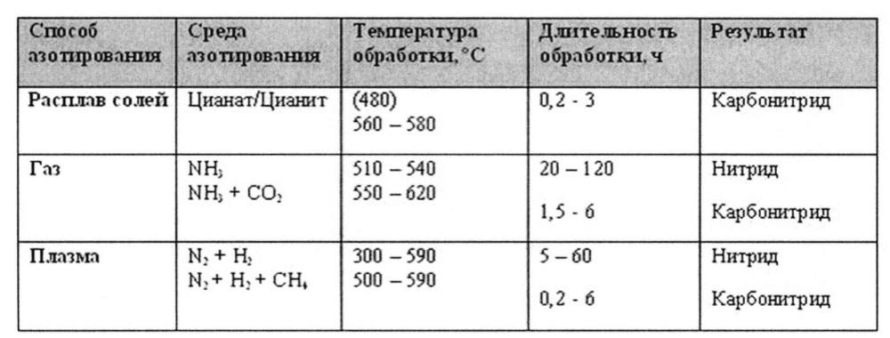 Способ повышения коррозионной устойчивости гранулированного ферросилиция