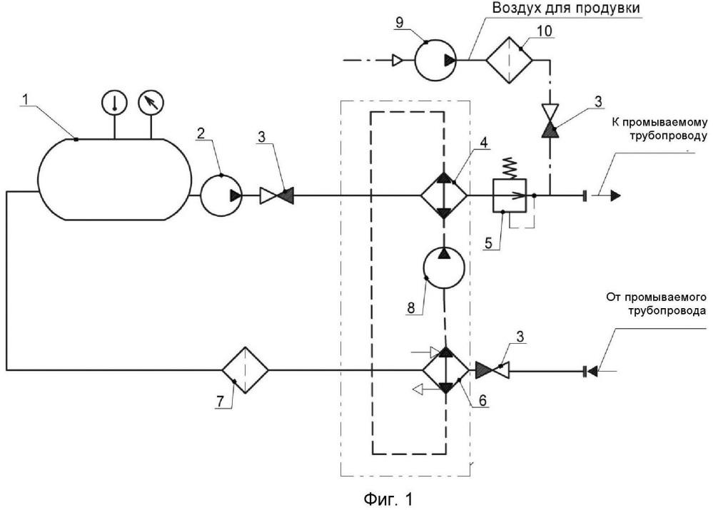 Способ очистки трубопроводов гидравлических систем от масляных и эксплуатационных загрязнений сверхкритическим диоксидом углерода