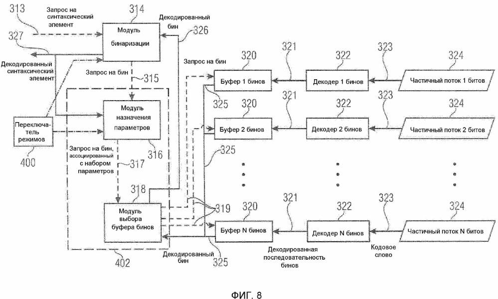 Инициализация контекста при энтропийном кодировании