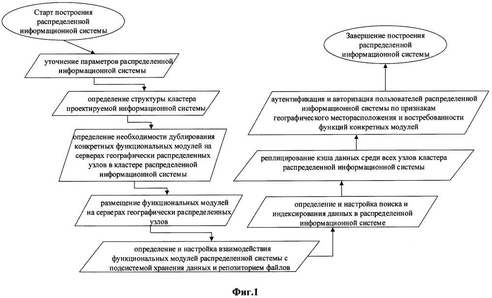 Способ построения распределенной информационной системы