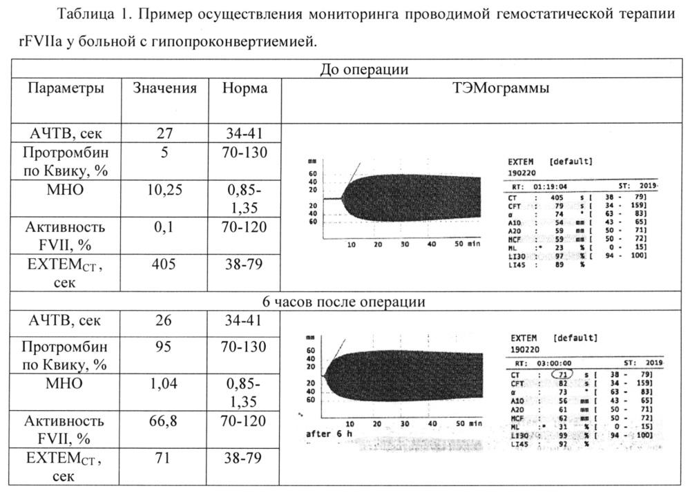 Способ выявления дефицитов факторов свертывания крови методом тромбоэластометрии