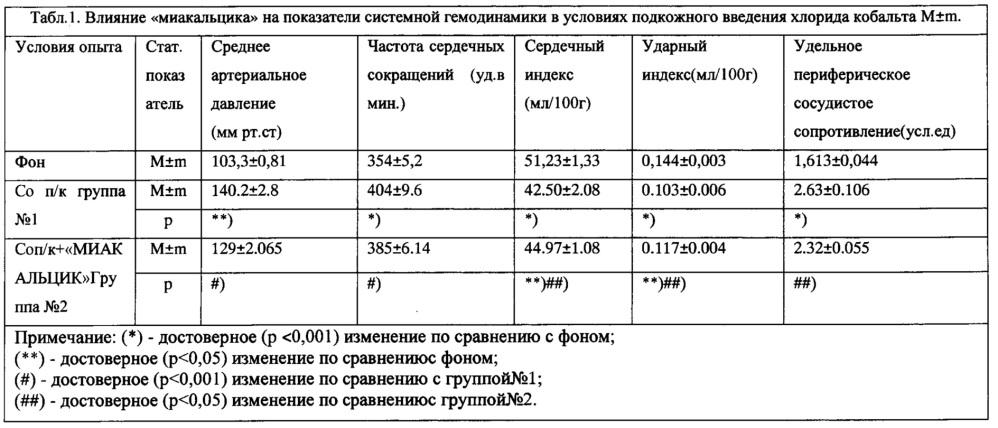 Способ уменьшения гипертензивного эффекта хлорида кобальта кальцитонином