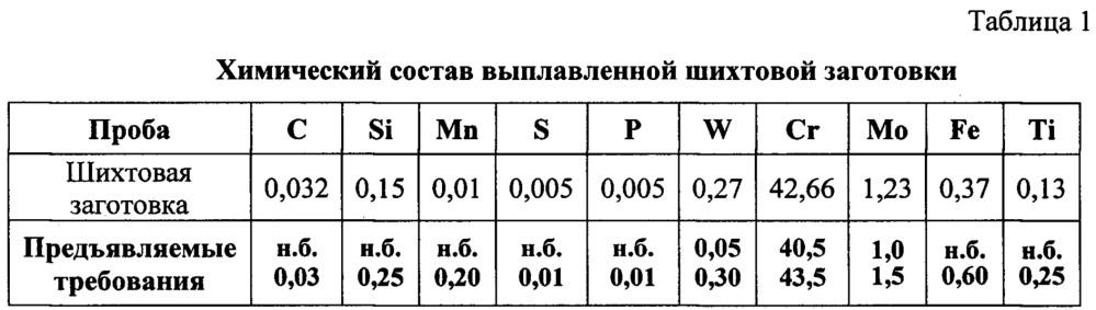 Способ получения прецизионного сплава 42хнм (эп630у) на никелевой основе