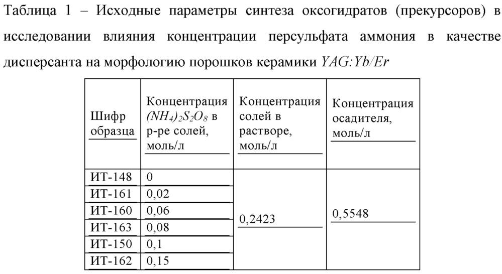 Способ уменьшения размеров частиц и степени агломерации на стадии синтеза исходных прекурсоров при получении алюмоиттриевого граната