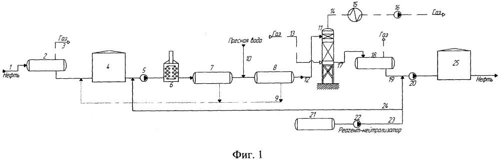 Способ очистки нефти от сероводорода и установка для его реализации