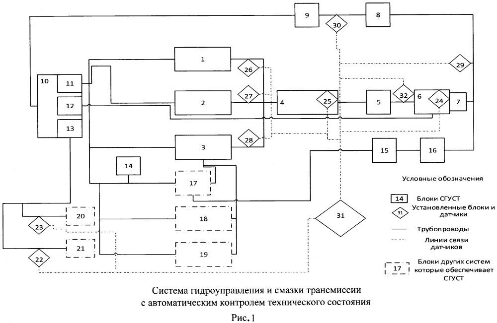 Система гидроуправления и смазки трансмиссии с автоматическим контролем технического состояния