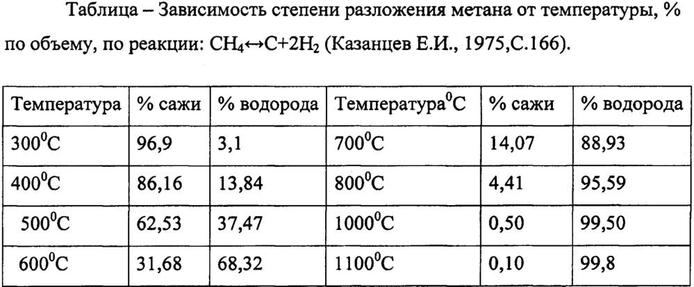 Способ термического обезвреживания газов продувки скважин, выходящих из бурения на месторождениях сернистых газов