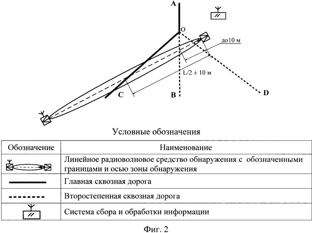 Способ охранного мониторинга пересечения дорог линейным радиоволновым средством обнаружения
