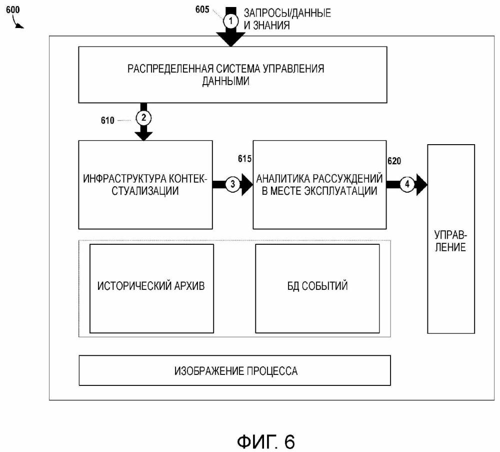 Распределенная встроенная система управления данными и знаниями, интегрированная с архивом данных плк