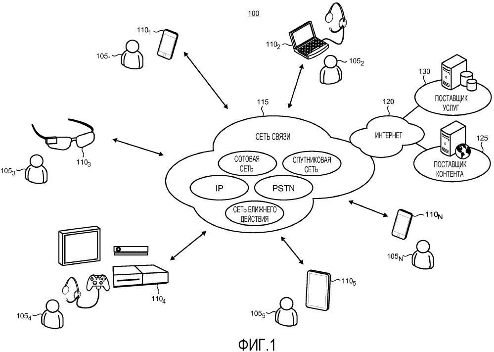 Совместное использование в реальном времени во время телефонного вызова