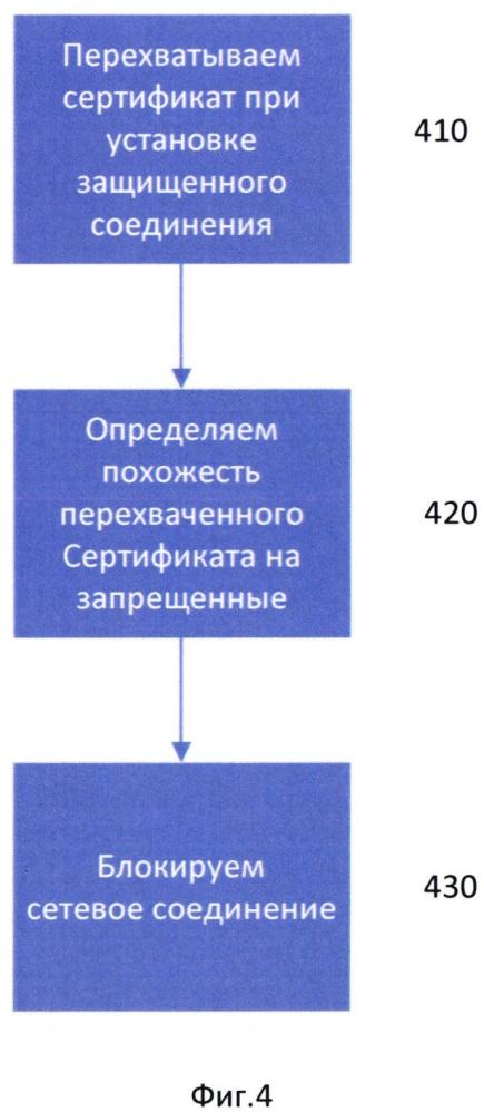 Способ блокировки сетевых соединений с ресурсами из запрещенных категорий