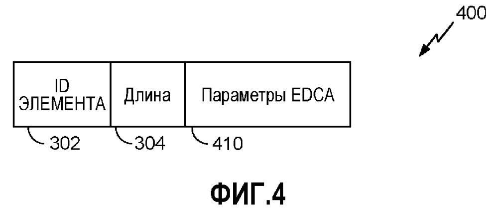 Способы и устройство для выбора параметров расширенного распределенного доступа к каналу для разных станций