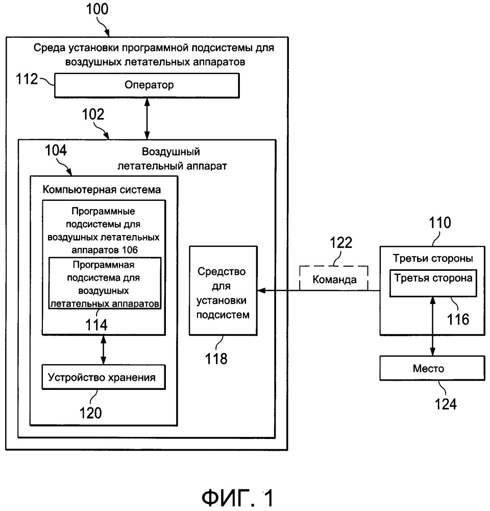Способ (варианты) и устройство установки программной подсистемы для воздушных летательных аппаратов