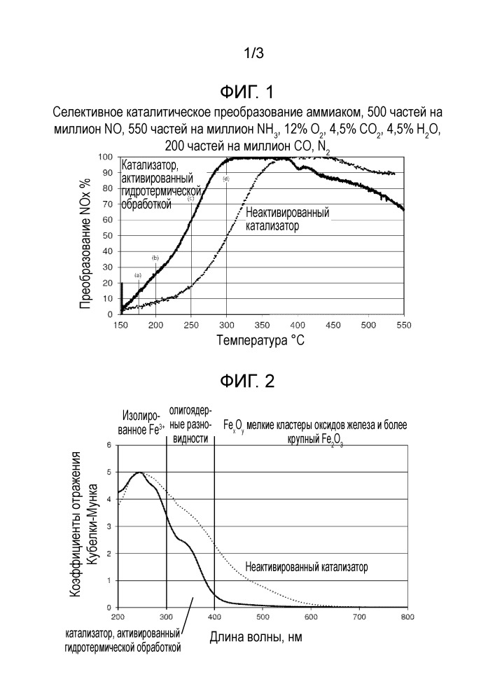 Катализаторы scr с улучшенной низкотемпературной эффективностью и способы их создания и использования