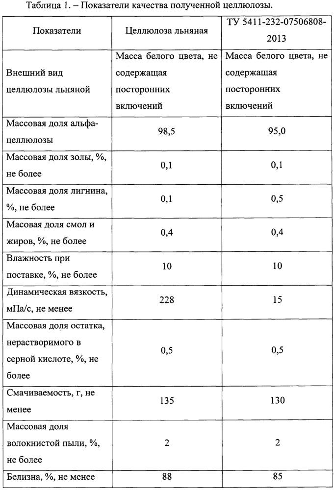 Целлюлозный продукт с содержанием альфа-целлюлозы 98,5% и выше и промышленный способ его получения