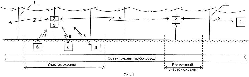 Мобильная система охраны протяженного линейного объекта от несанкционированных действий на локальных участках местности при наличии вблизи них воздушных линий электропередач