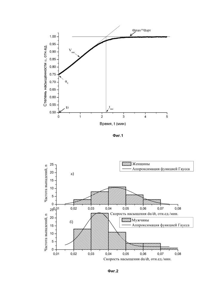Способ оценки состояния кислородно-транспортной функции крови у субъекта и ее отклонений от нормы