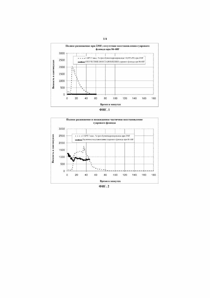 Композиции и способы разжижения флюидов для гидроразрыва