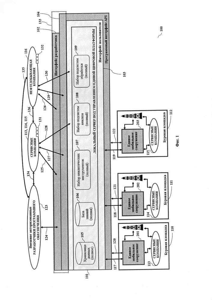 Адаптивная система управления бурением скважин на базе единой цифровой платформы