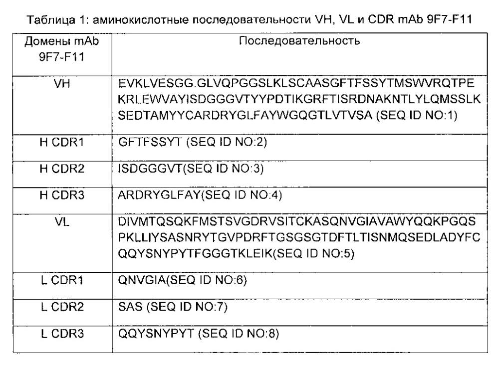 Неконкурентные в отношении нейрегулина аллостерические антитела против человеческого her3 и их применения