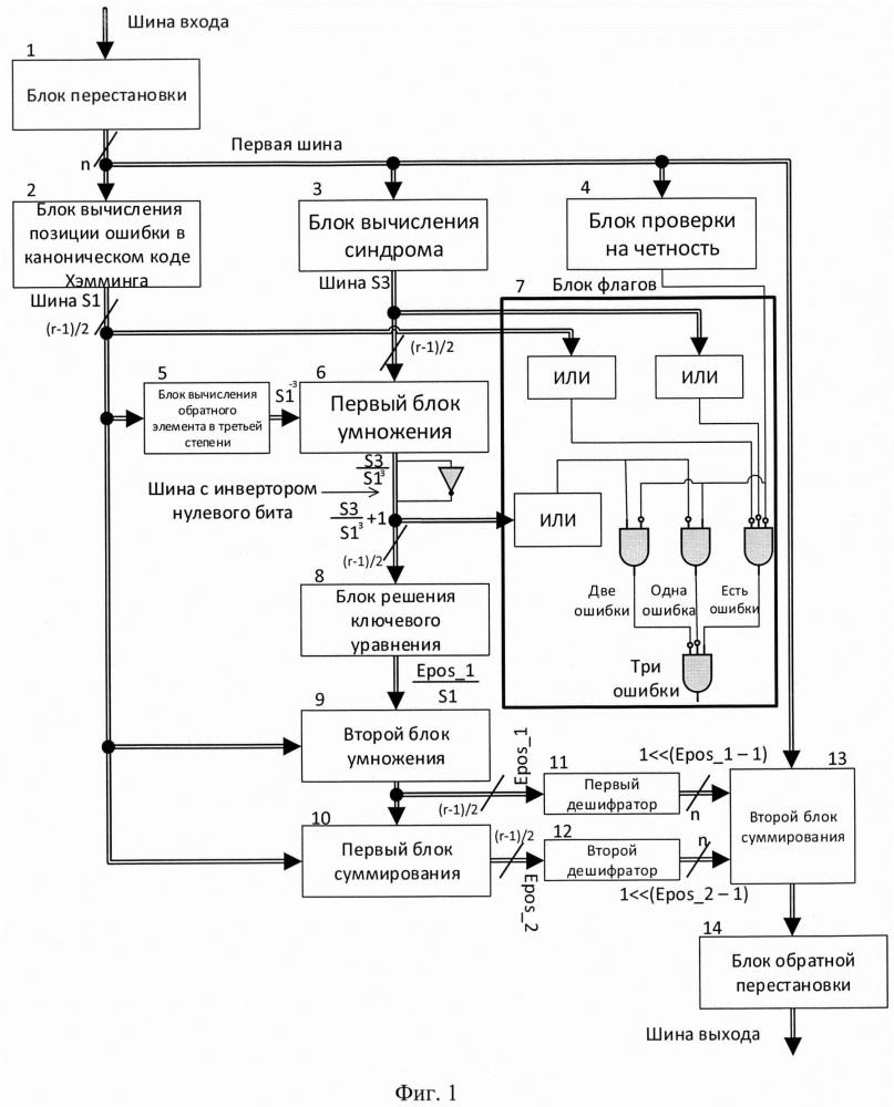 Декодер кода боуза-чоудхури-хоквингема с каноническим декодером хэмминга