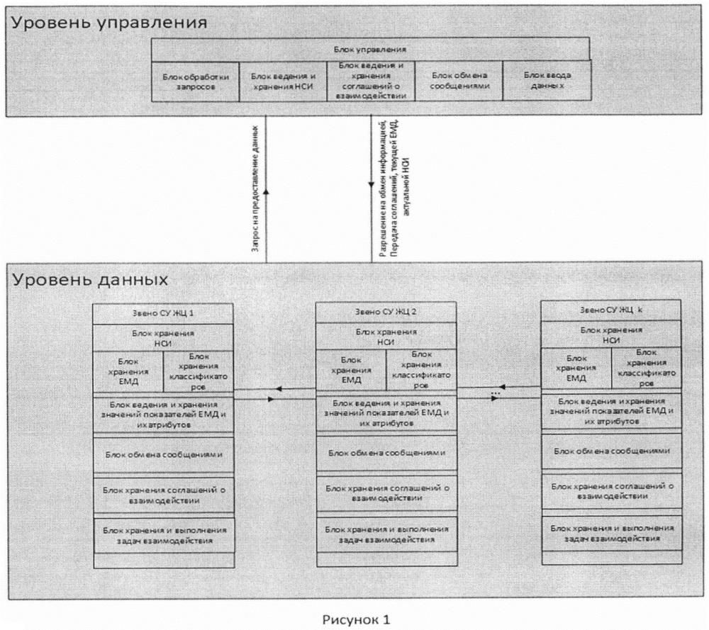 Способ организации распределенной базы данных на основе единой модели данных