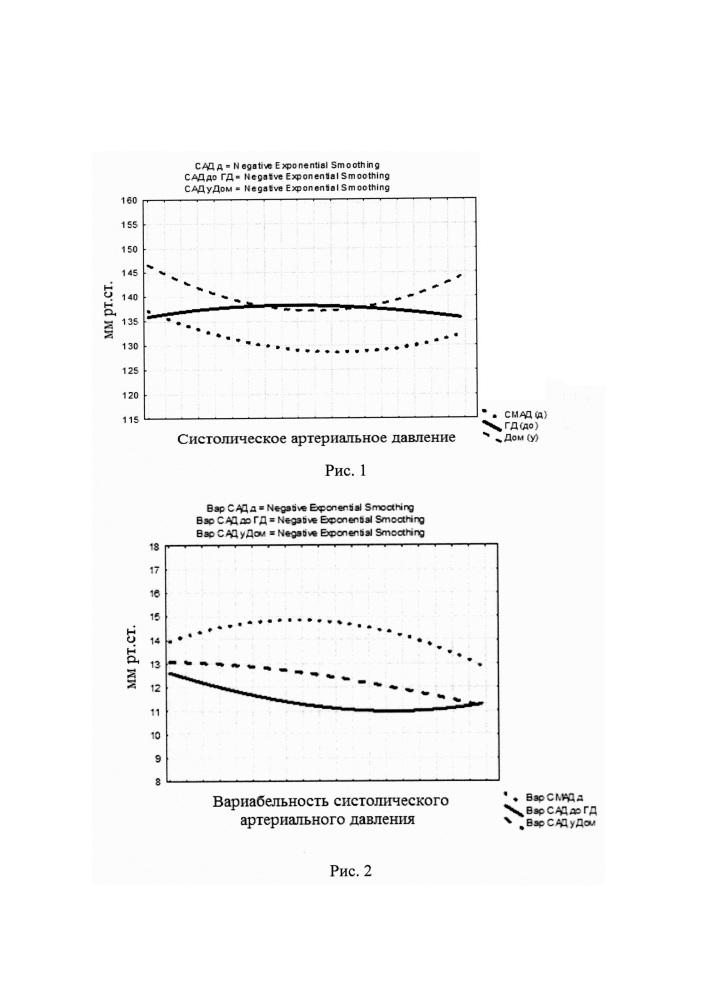 Способ прогнозирования развития гипертрофии левого желудочка у больных на гемодиализе