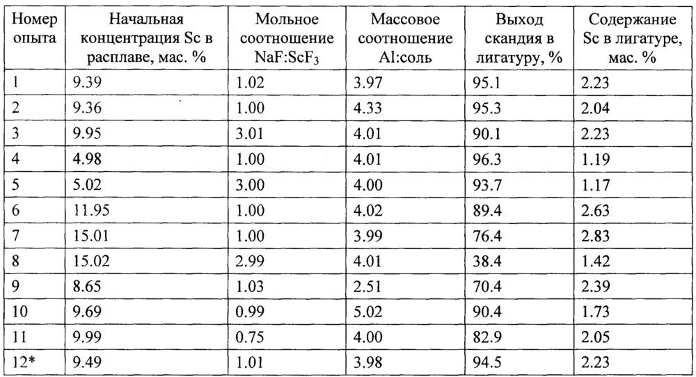 Способ получения лигатуры алюминий-скандий (варианты)