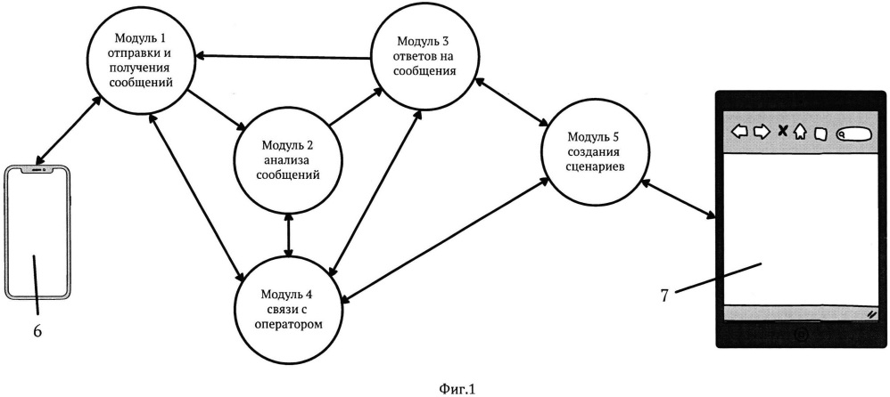 Автоматизированная информационно-голосовая вопросно-ответная система