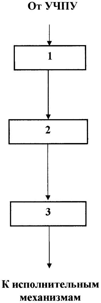 Универсальная панель управления технологическим процессом