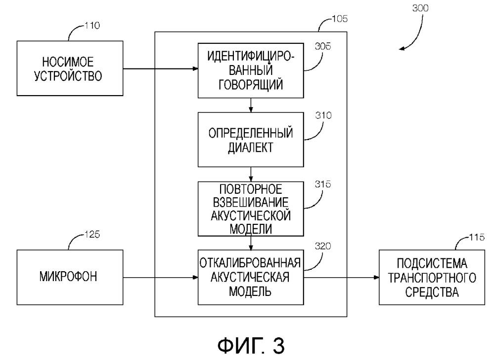 Динамическая акустическая модель для транспортного средства