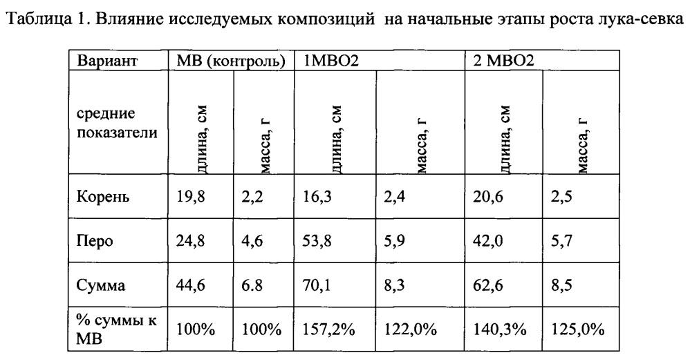 Композиция для предпосевной обработки семян и усиления роста растений (варианты)