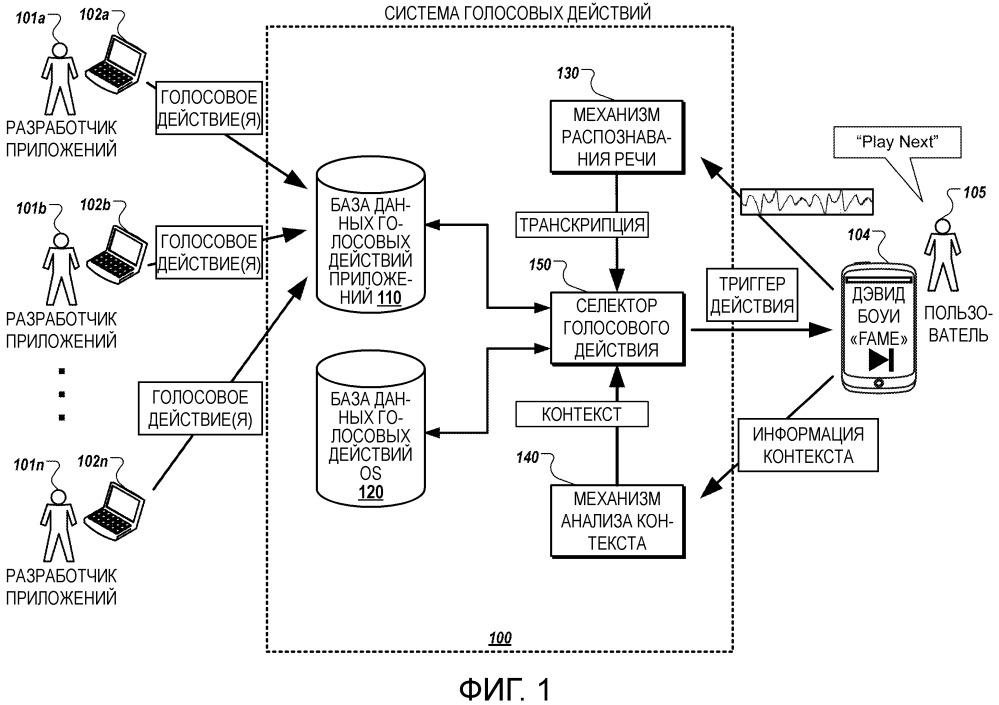 Система голосовых действий разработчика