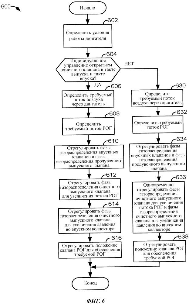 Система и способ для обеспечения рециркуляции отработавших газов (рог) для двигателя