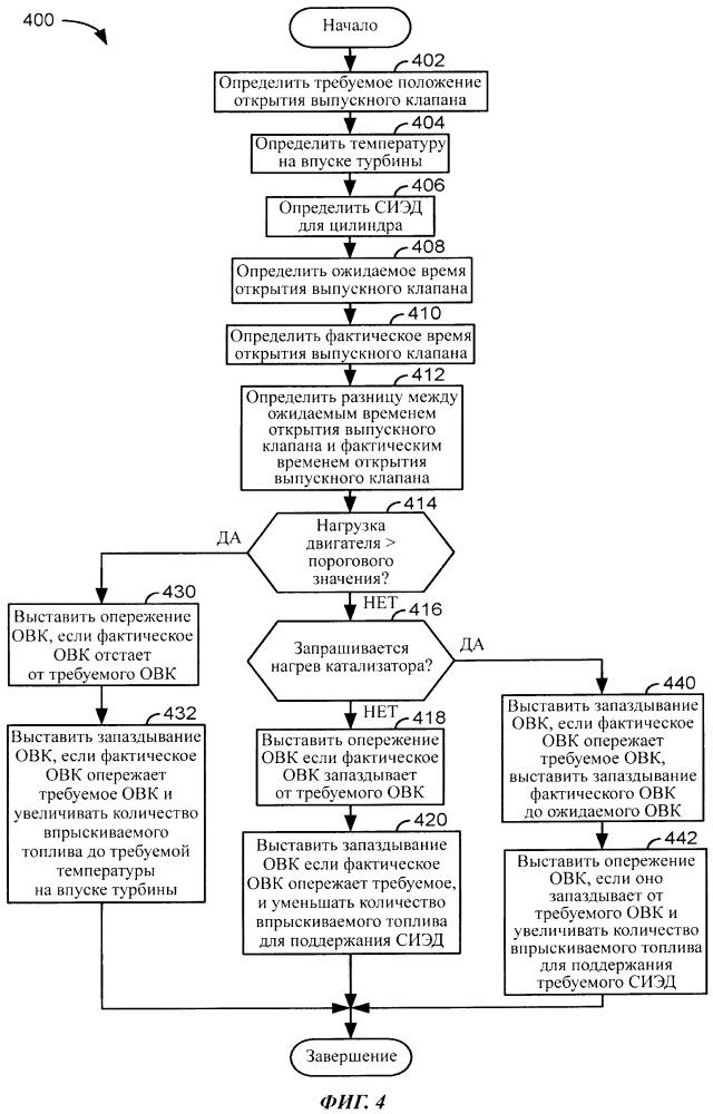 Способ и система для регулировки фаз газораспределения выпускных клапанов
