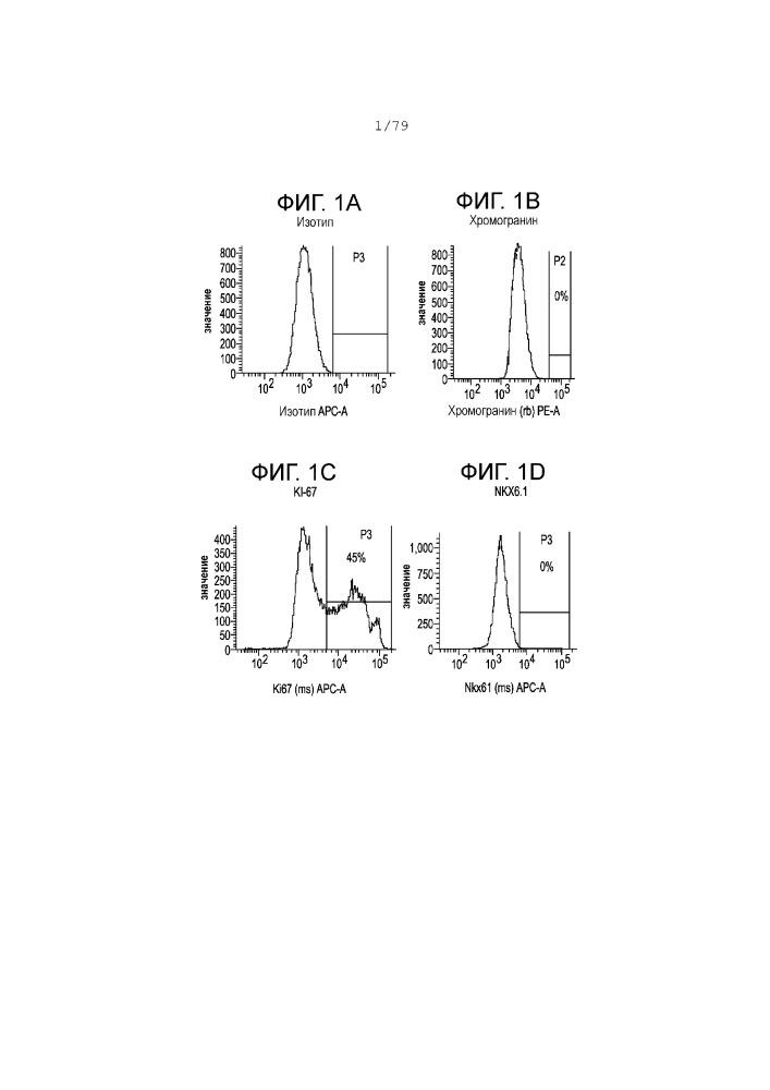 Дифференцировка эмбриональных стволовых клеток человека в одногормональные инсулинположительные клетки