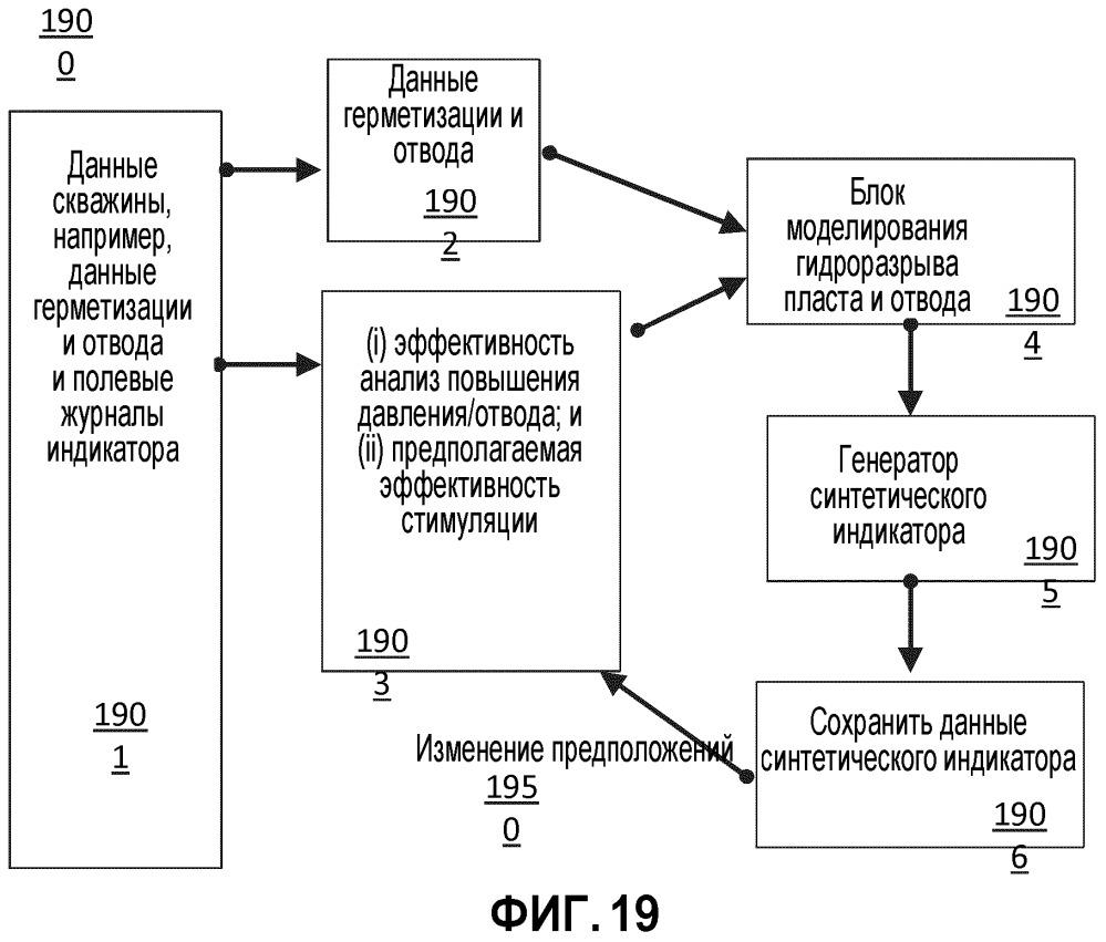 Системы и способы оценивания и оптимизации эффективности стимуляции с использованием отводных устройств
