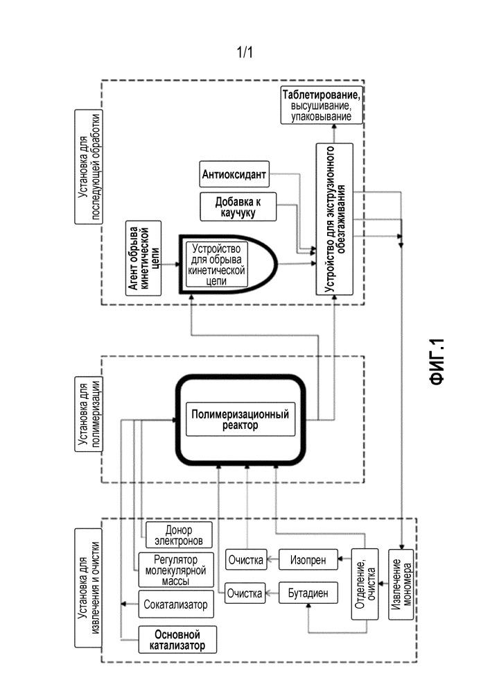 Способ промышленного получения транс-бутадиен-изопренового сополимерного каучука и установка для него