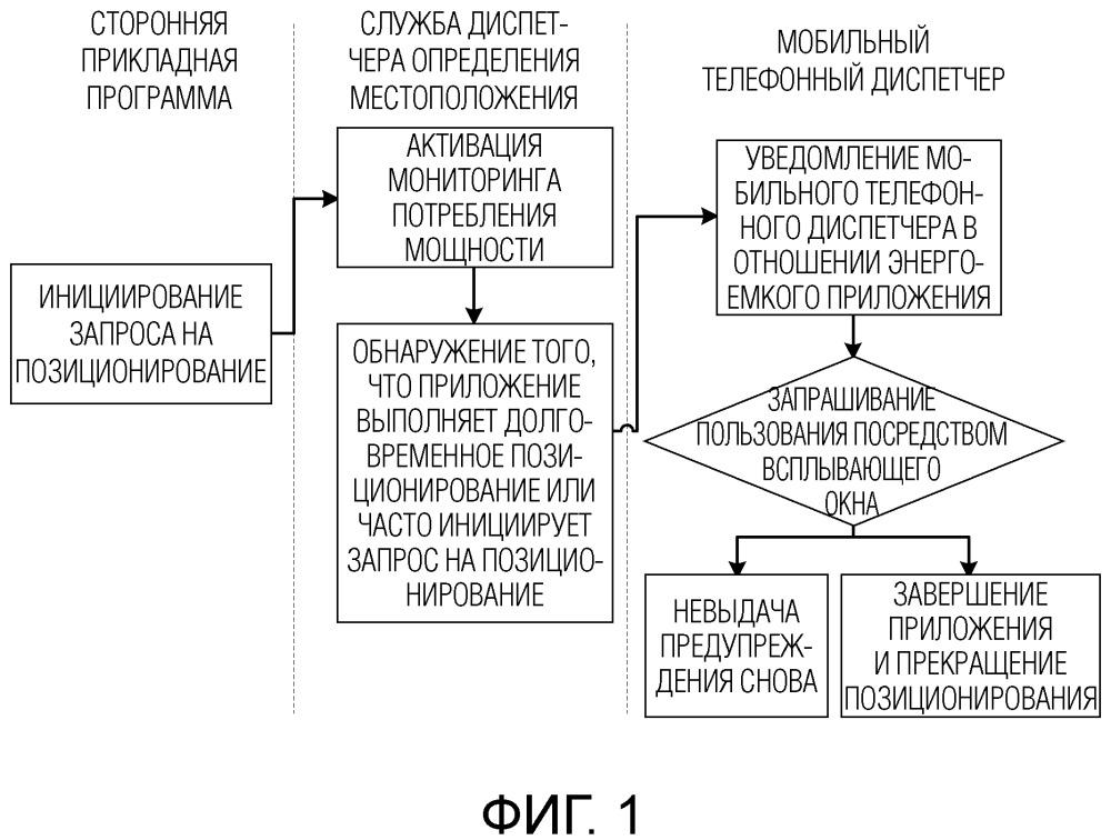 Терминальное устройство и способ обработки информации позиционирования, применяемый к терминальному устройству