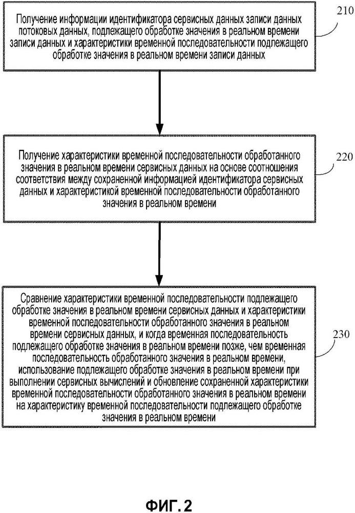 Способ и устройство распределенной обработки потоковых данных