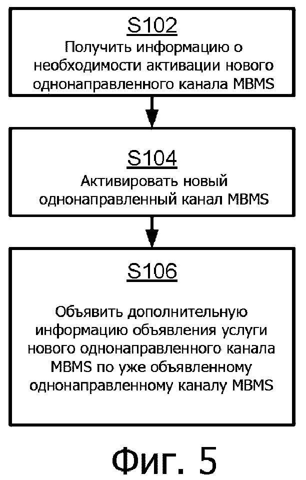 Обработка однонаправленного канала mbms