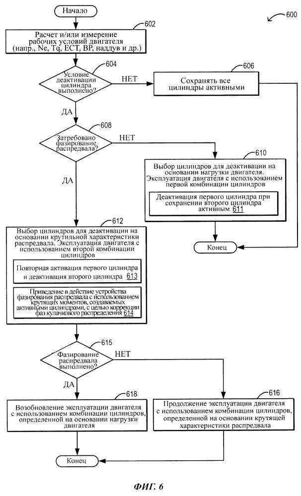 Способ и система избирательной деактивации цилиндров