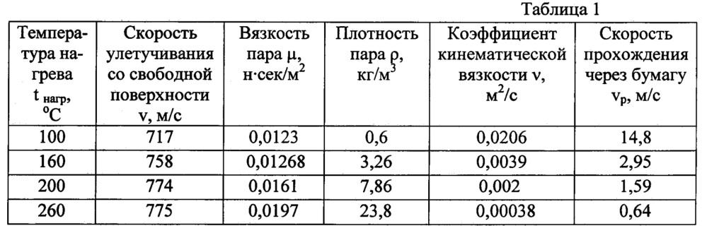 Устройство для сушки бумаги бытового назначения массой от 10 до 40 г/м2, а также газетной бумаги массой 51 г/м2, на бумагоделательной машине при скорости 2000 м/мин и выше бесконтактным способом при помощи энергии инфракрасных лучей