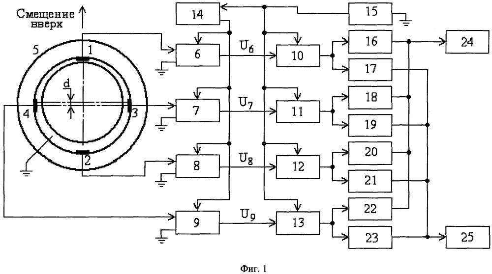 Способ определения эксцентриситета ротора в электрической машине