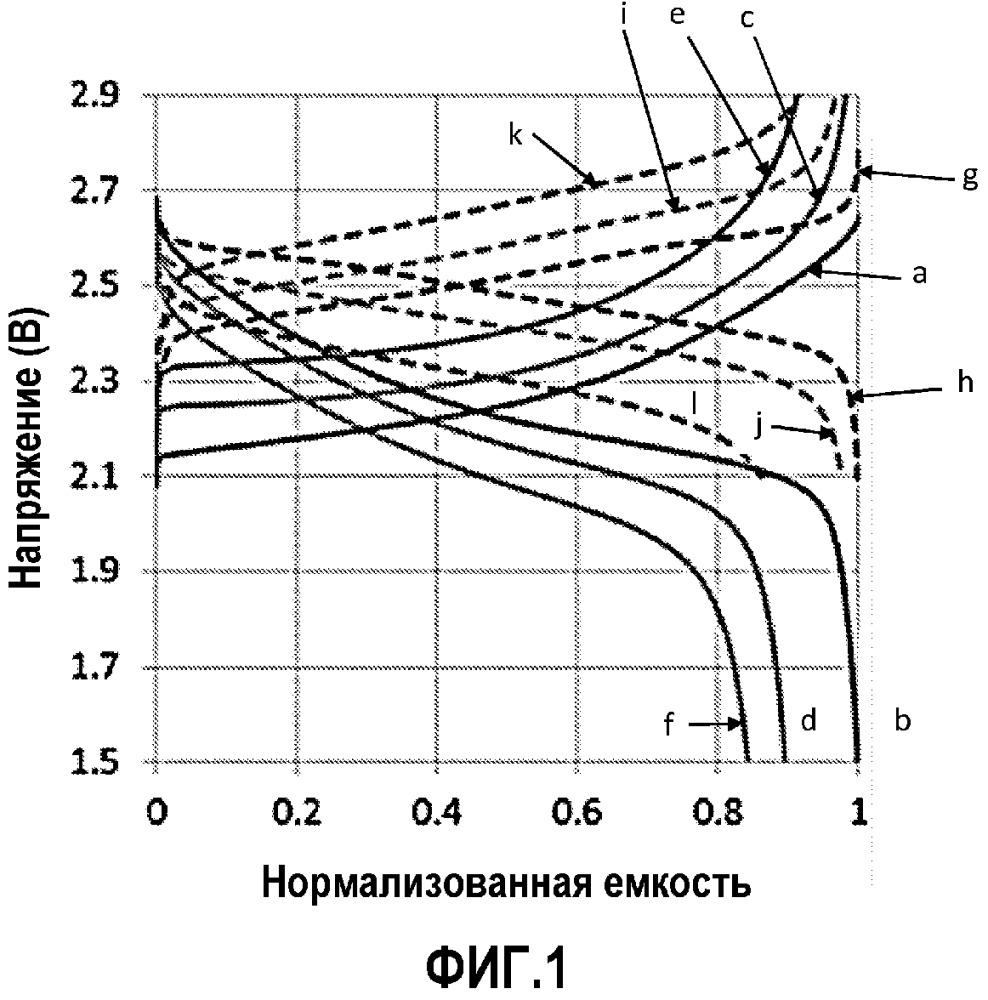 Применение электрохимических элементов, содержащих отрицательный активный материал на основе литированного оксида титана или титаната, для назначений на низкой околоземной орбите