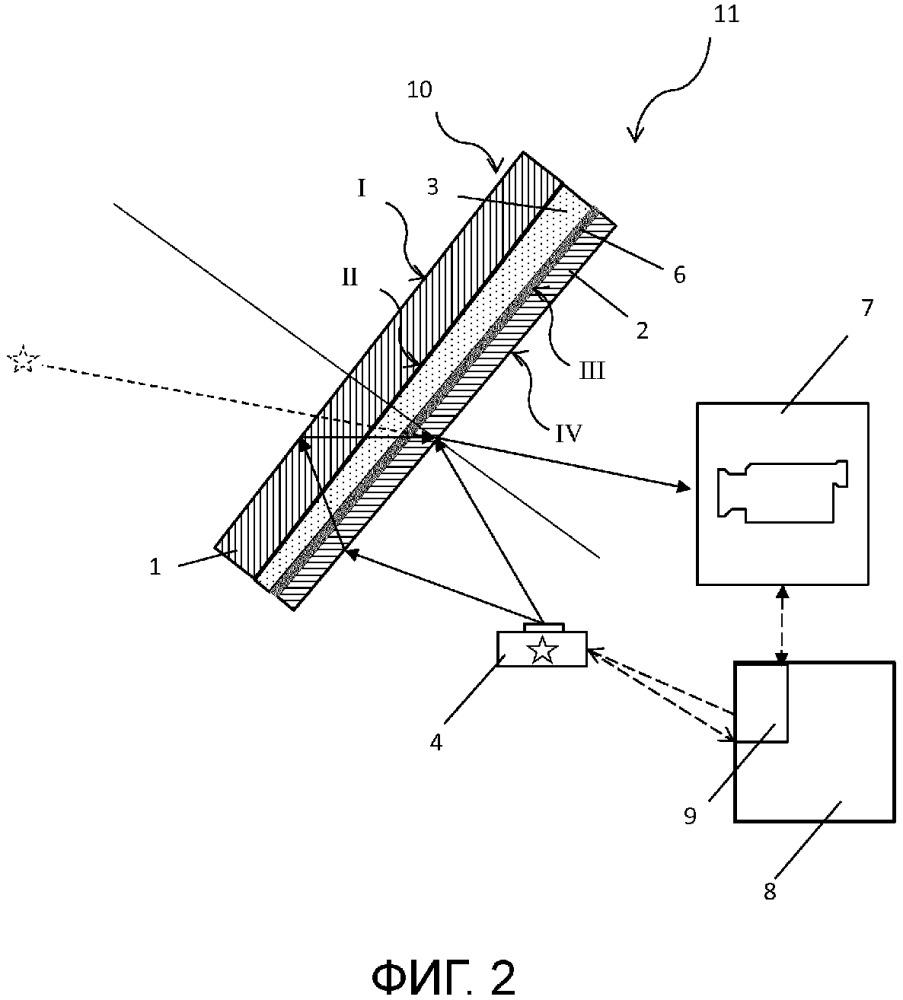 Система индикации на лобовом стекле для отображения визуальной информации и ее калибровка